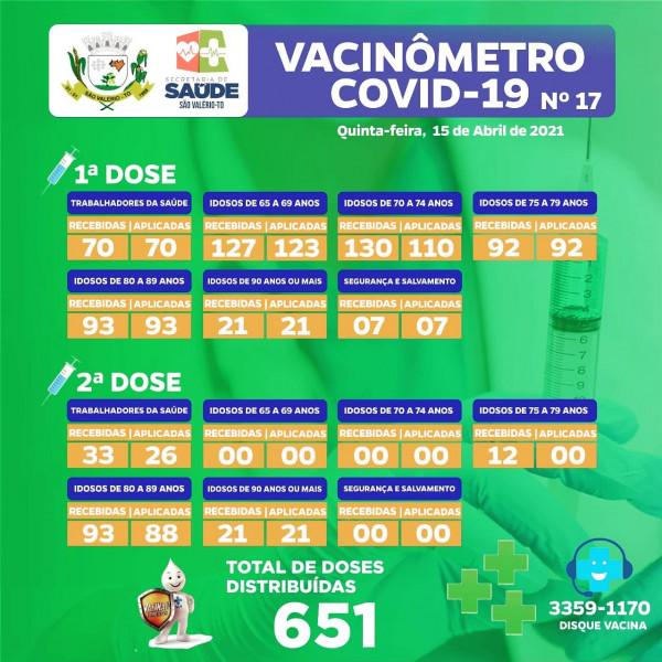 Boletim Vacinômetro Nº 17 Atualizado!