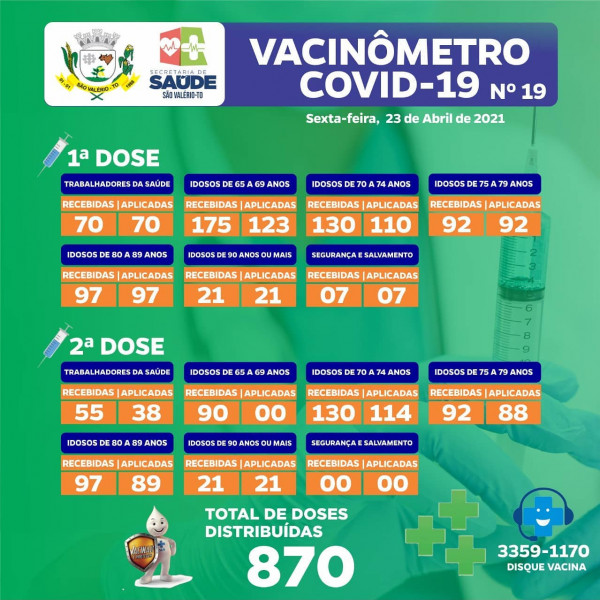 Boletim Vacinômetro Nº 19!