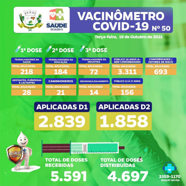 Boletim Vacinômetro Nº 50 Atualizado!