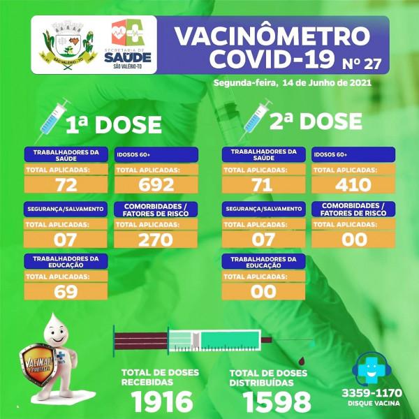 Boletim Vacinômetro Nº 27 Atualizado!