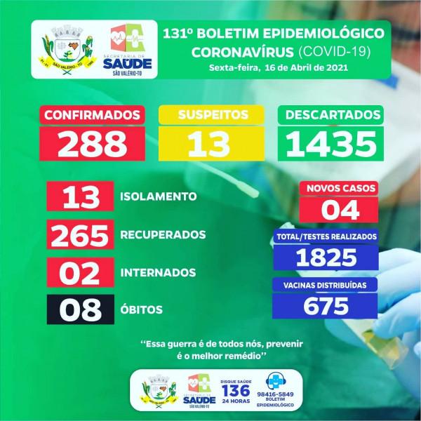 Boletim Epidemiológico Nº 131 Atualizado
