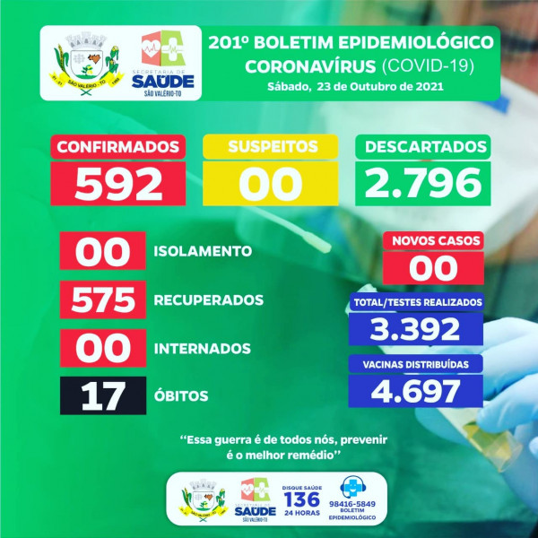 Boletim Epidemiológico Nº 201 Atualizado!